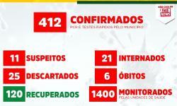 Canaã dos Carajás confirma 412 casos de coronavírus