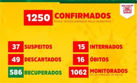 Com mais 75 confirmados, Canaã chega a 1250 casos do novo coronavírus
