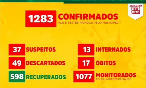 Boletim do novo coronavírus: Canaã chega a 1283 casos confirmados da doença