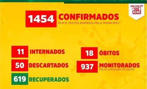 Canaã dos Carajás chega a 1454 casos confirmados do novo coronavírus